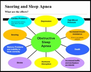 Sleep Apnea and Death