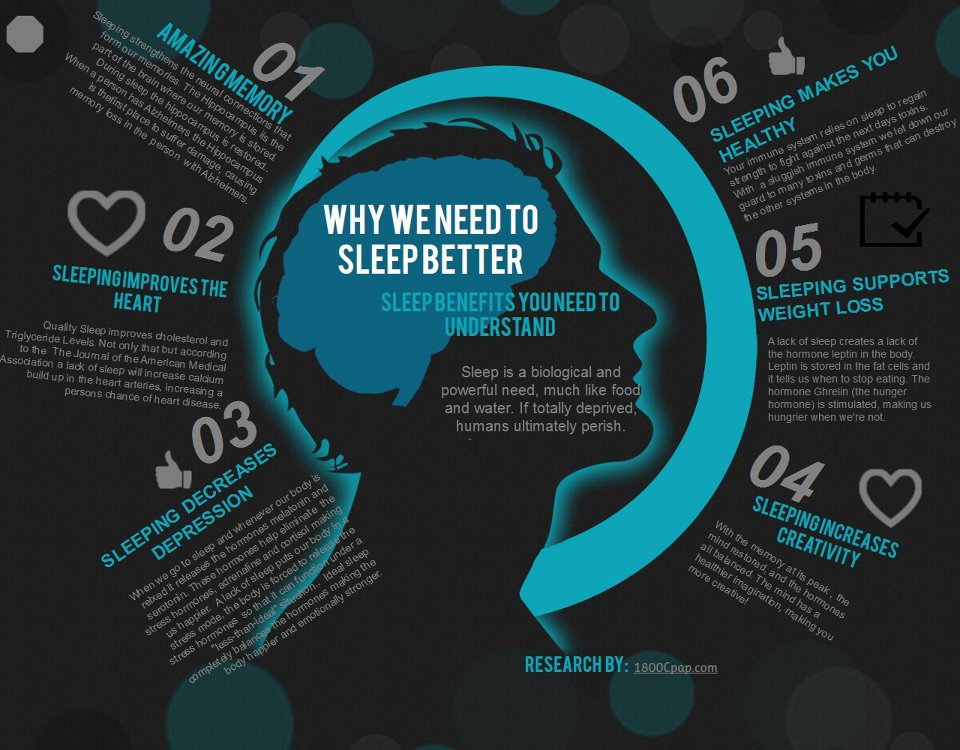 Reasons Why We Need Better Sleep