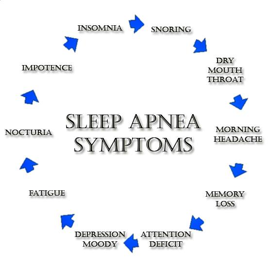 sleep disorder machine